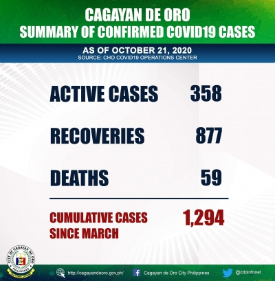Cagayan de Oro COVID 19 Update as of October 21, 2020.