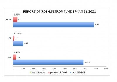Positivity rate of ROF's and LSIs reached a total of 5.35% as of January 21, 2021.
