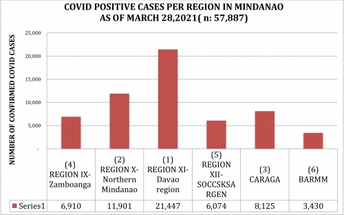 LOOK: How Region 10, NMMC and Cagayan de Oro managed its efforts in their fight against the spread of COVID 19 as of March 28, 2021.