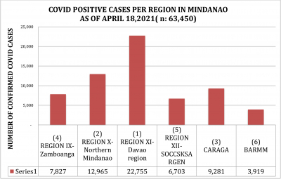 LOOK: How Region 10, NMMC and Cagayan de Oro managed its efforts in their fight against the spread of COVID 19 as of April 18, 2021.