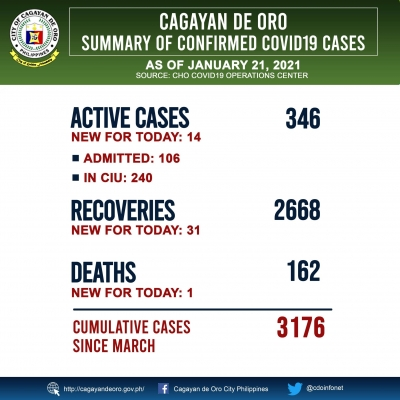 LOOK: COVID 19 cases as of January 21, 2021