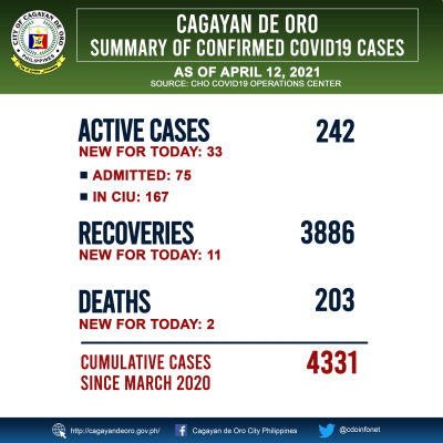 LOOK: COVID 19 cases as of April 11, 2021