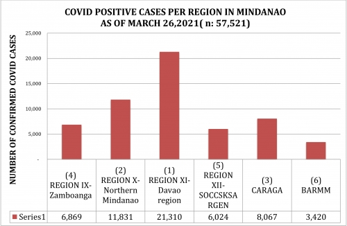 LOOK: How Region 10, NMMC and Cagayan de Oro managed its efforts in their fight against the spread of COVID 19 as of March 26, 2021.