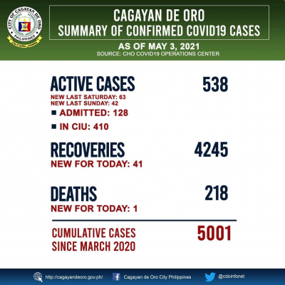 MAY 3, 2021: COVID19 Cases Cagayan de Oro
