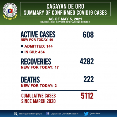 MAY 5, 2021: COVID19 Cases Cagayan de Oro