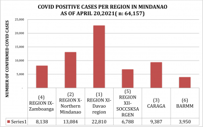 LOOK: How Region 10, NMMC and Cagayan de Oro managed its efforts in their fight against the spread of COVID 19 as of April 20, 2021.