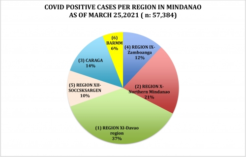 LOOK: How Region 10, NMMC and Cagayan de Oro managed its efforts in their fight against the spread of COVID 19 as of March 25, 2021.