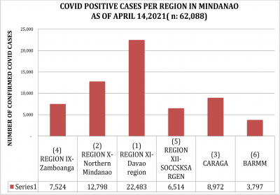 LOOK: How Region 10, NMMC and Cagayan de Oro managed its efforts in their fight against the spread of COVID 19 as of April 14, 2021.