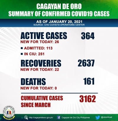 LOOK: COVID 19 cases as of January 20, 2021