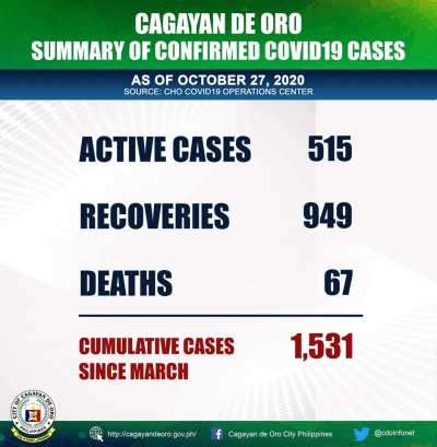 51 new COVID 19 confirmed cases are added today, October 27,  in Cagayan de Oro