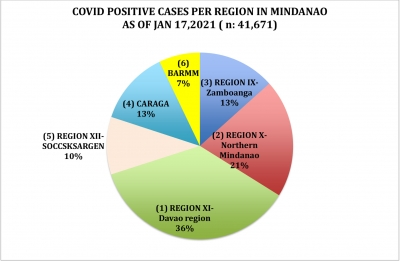 LOOK: How Region 10, NMMC and Cagayan de Oro managed its efforts in their fight against the spread of COVID 19 as of January 17, 2021
