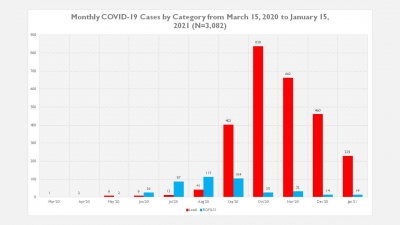 COVID 19 statistics as of January 15, 2021